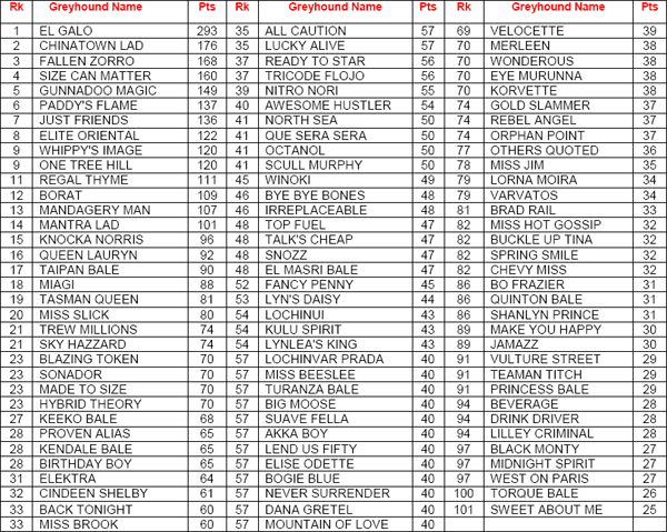AGRA October Year To Date Rankings