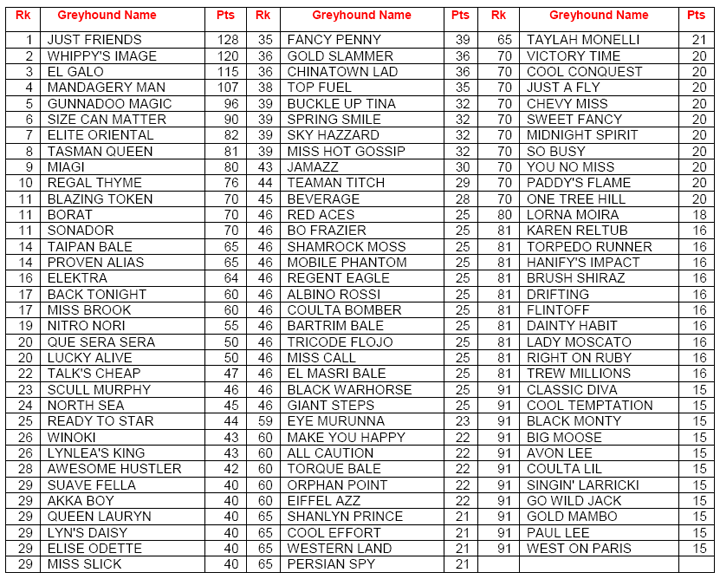 April AGRA Greyhound Rankings