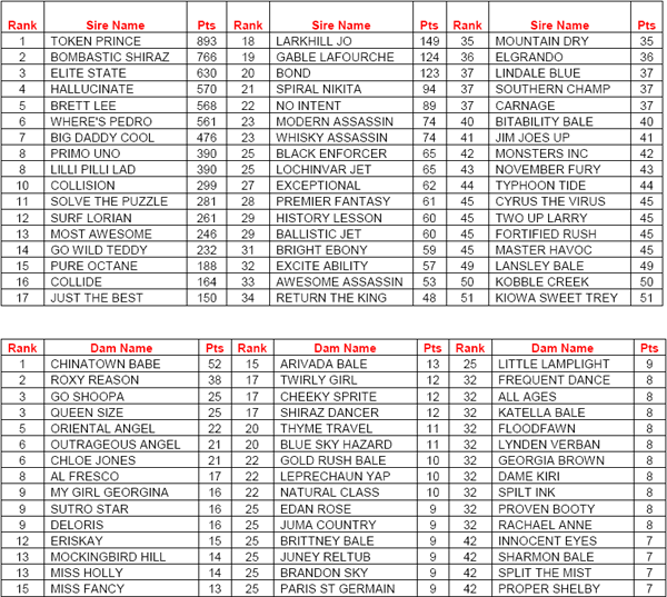 AGRA Year To Date Breed Rankings As At October 2008