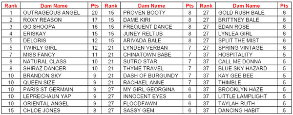 AGRA April Dam Rankings