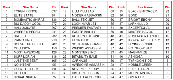 AGRA April Sire Rankings