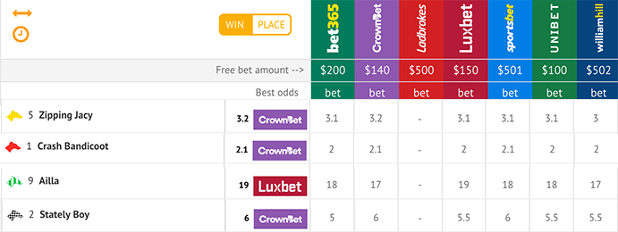 tips results and odds