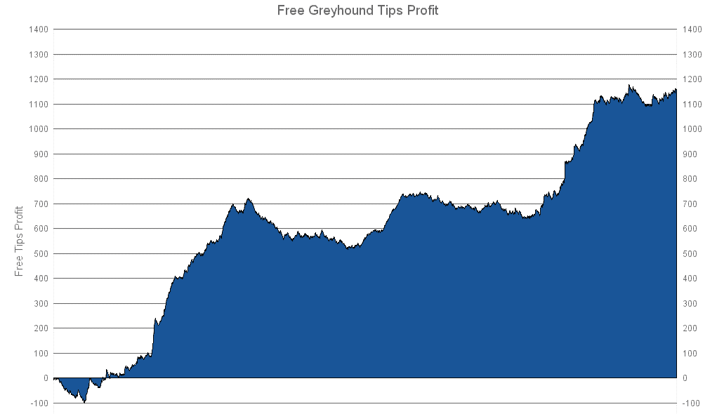 Greyhound Tips Profit